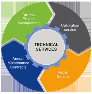 Technical-Service
